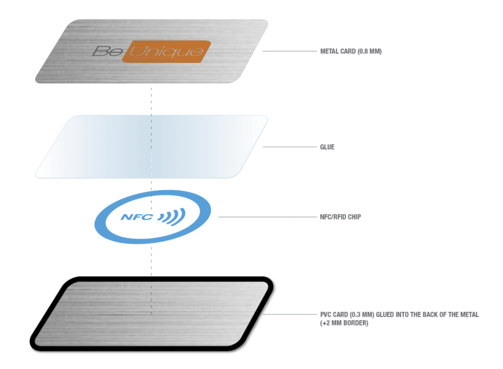 Pure Security ID Cards